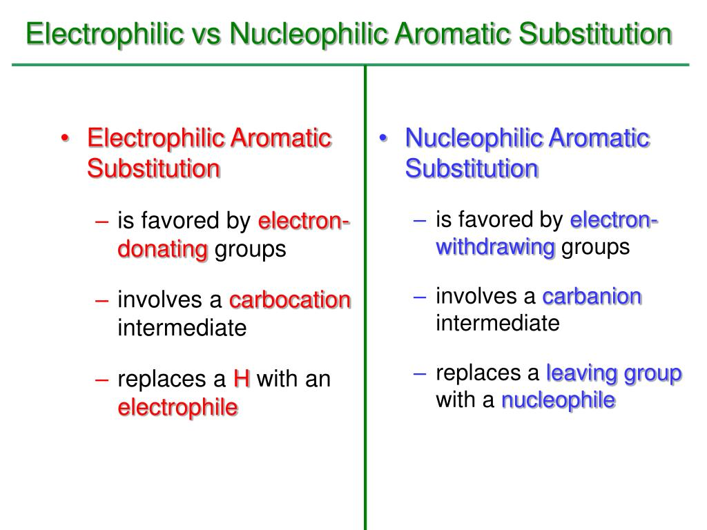 Electrophilic vs Nucleophilic Aromatic Substitution