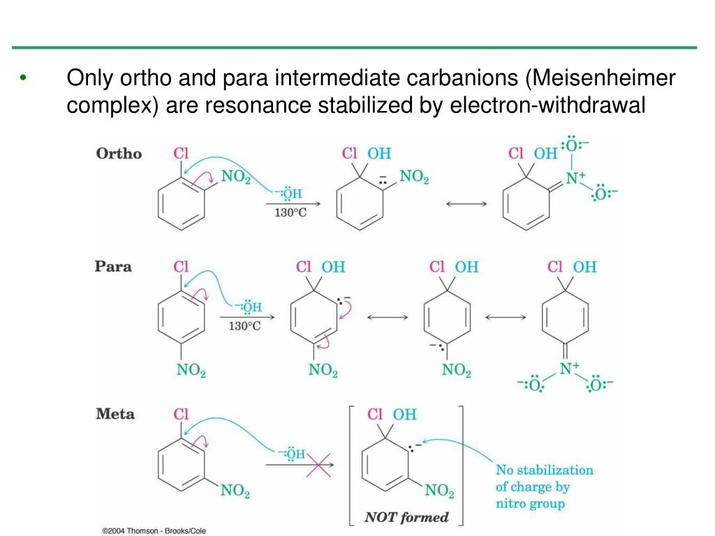 Only ortho and para intermediate carbanions (Meisenheimer complex) are resonance stabilized by electron-withdrawal