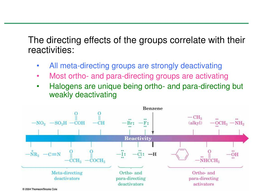 The directing effects of the groups correlate with their reactivities: