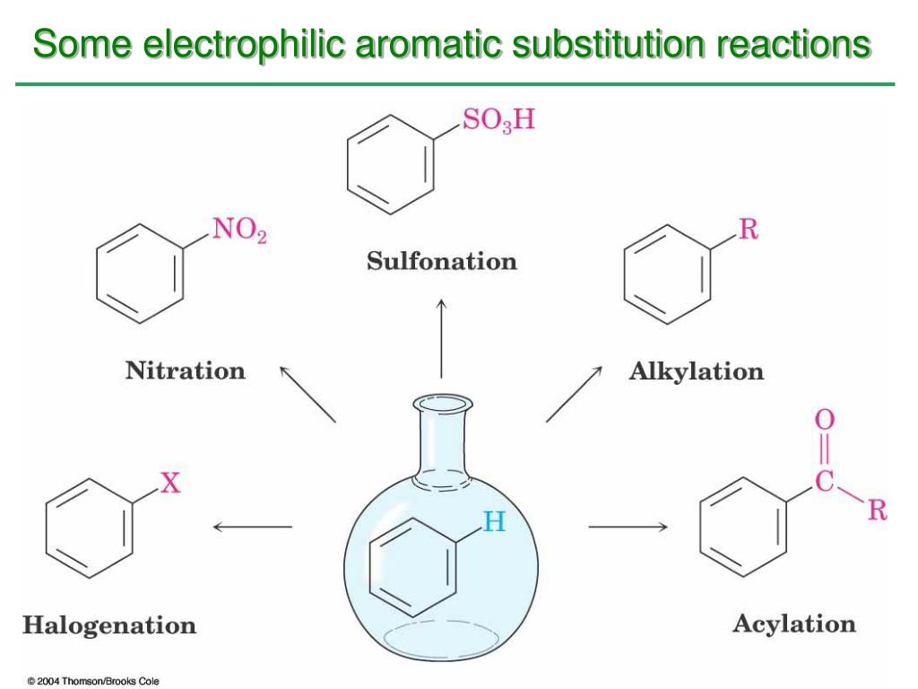 Some electrophilic aromatic substitution reactions