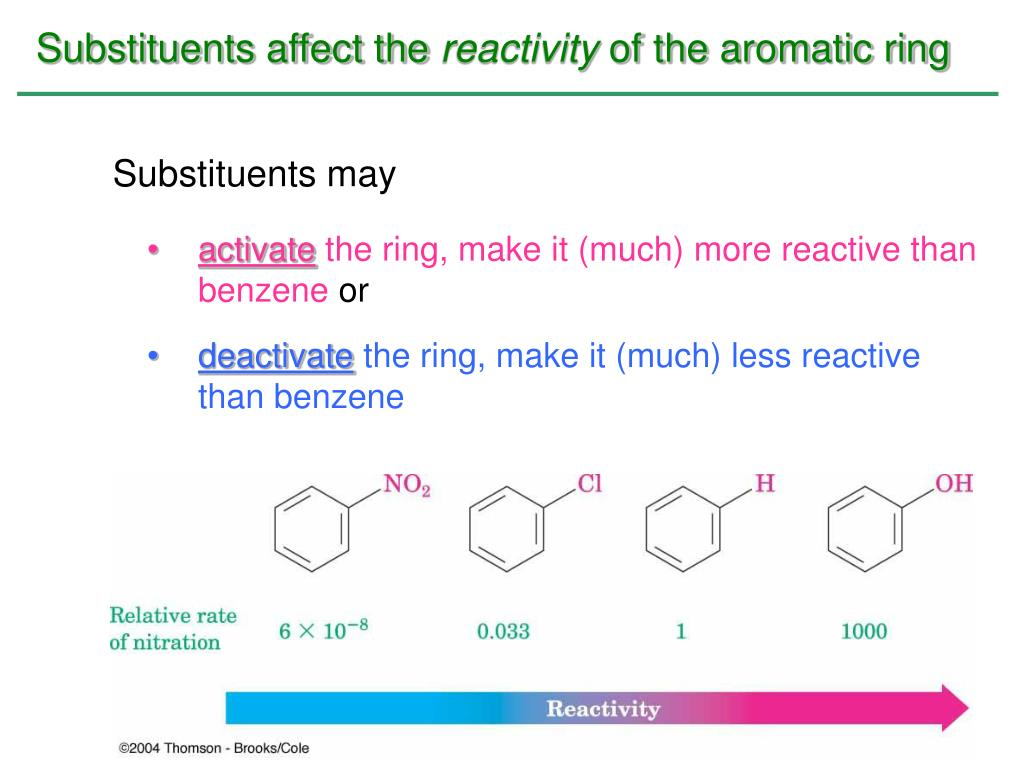 Substituents affect the