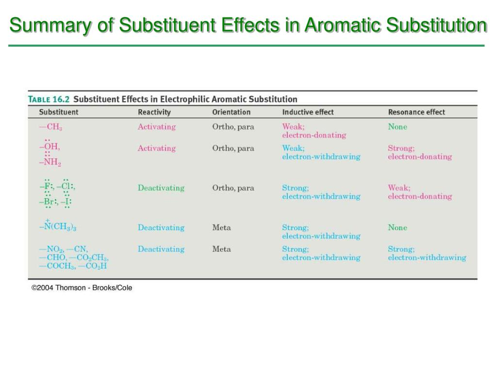Summary of Substituent Effects in Aromatic Substitution