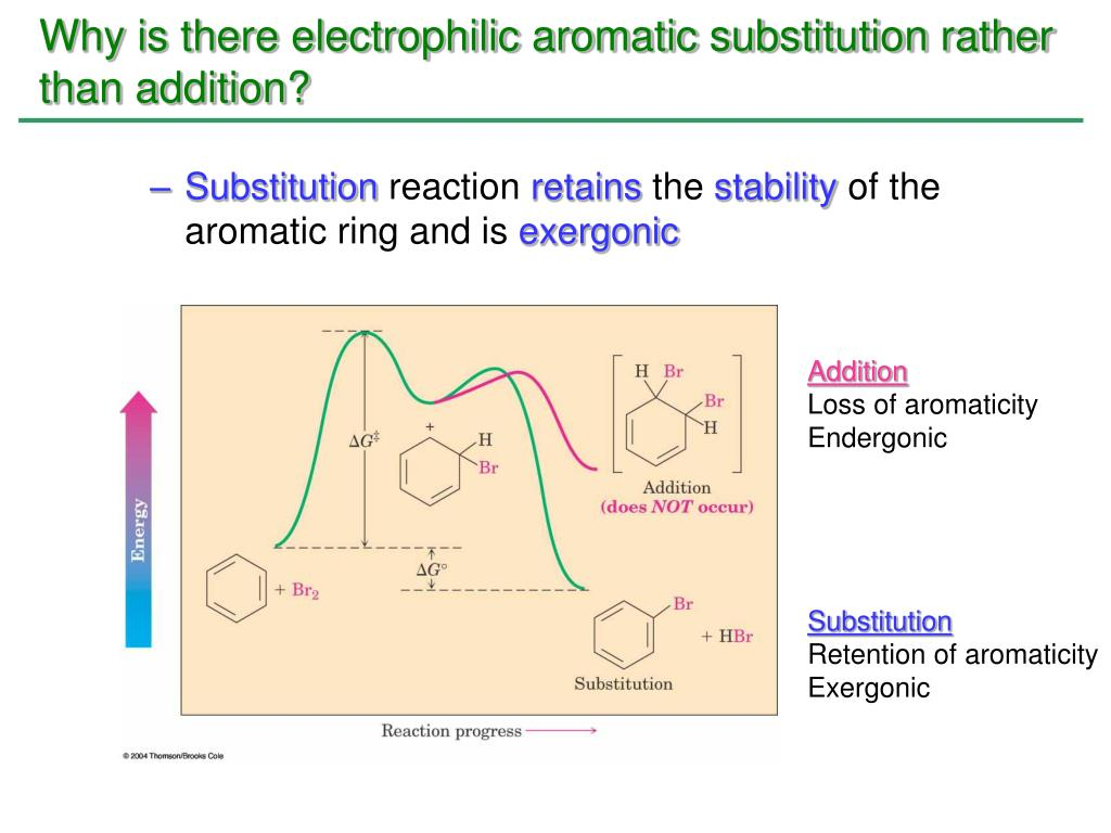 Why is there electrophilic aromatic substitution rather than addition?