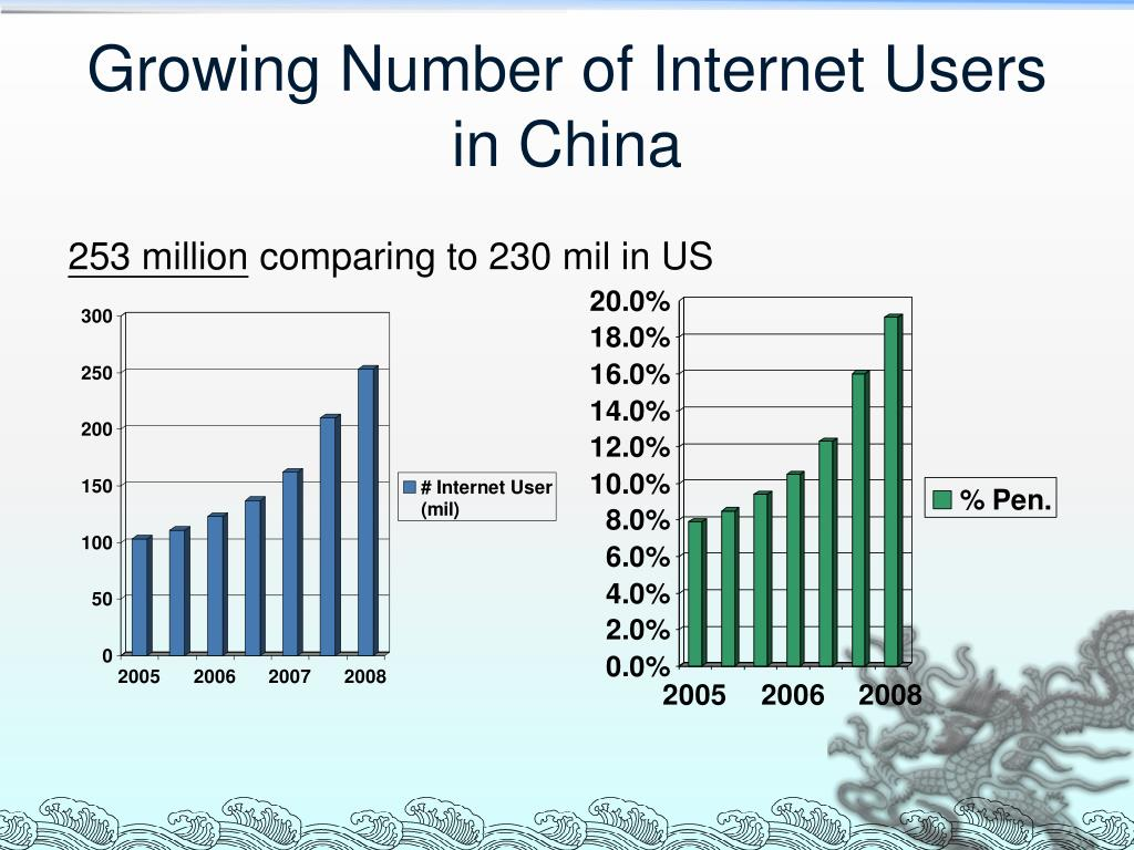 Growing Number of Internet Users in China