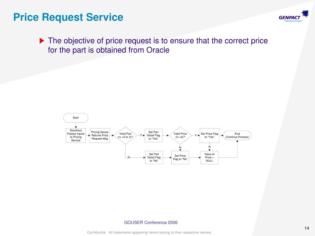 Price Request Service