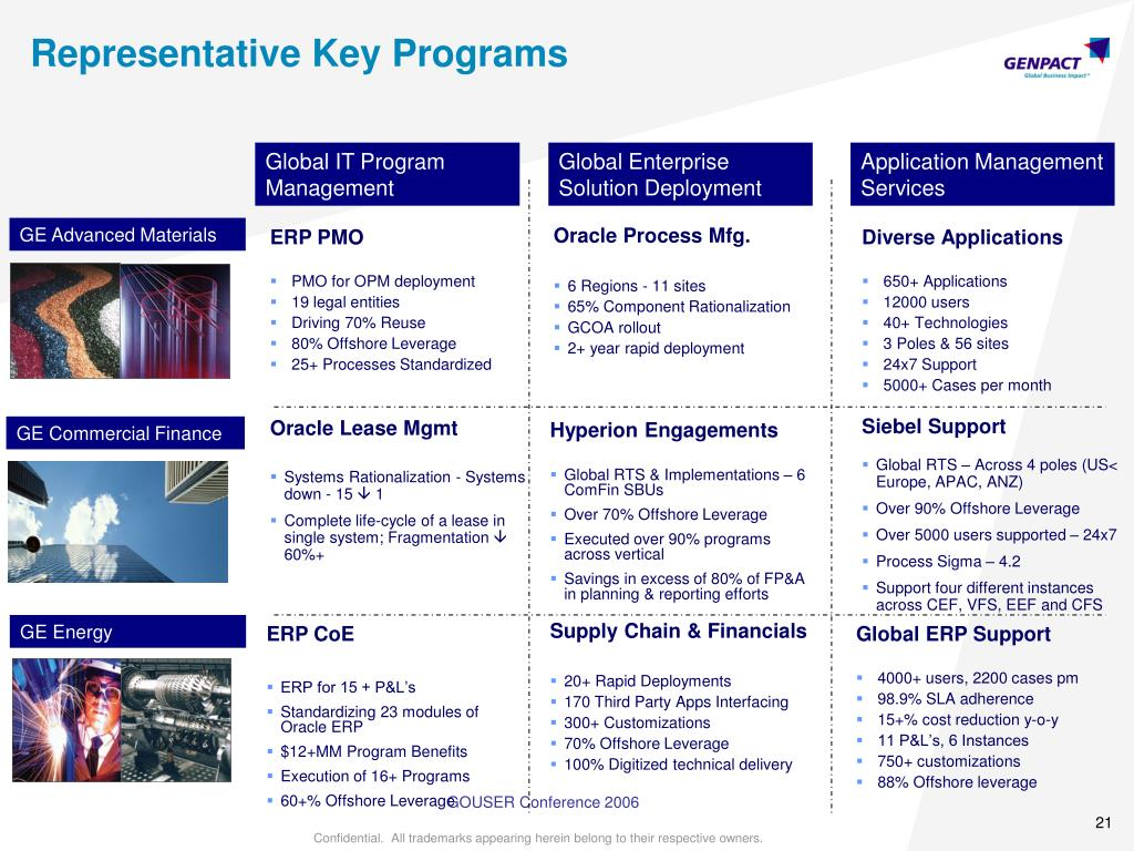 Representative Key Programs