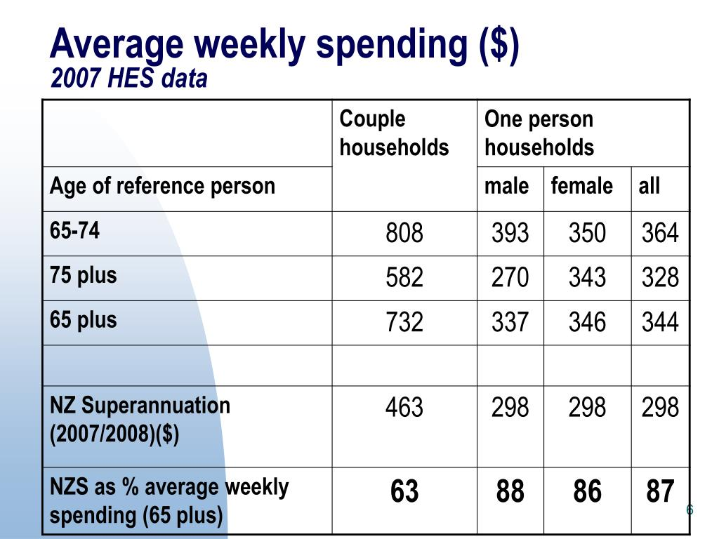 Average weekly spending ($)