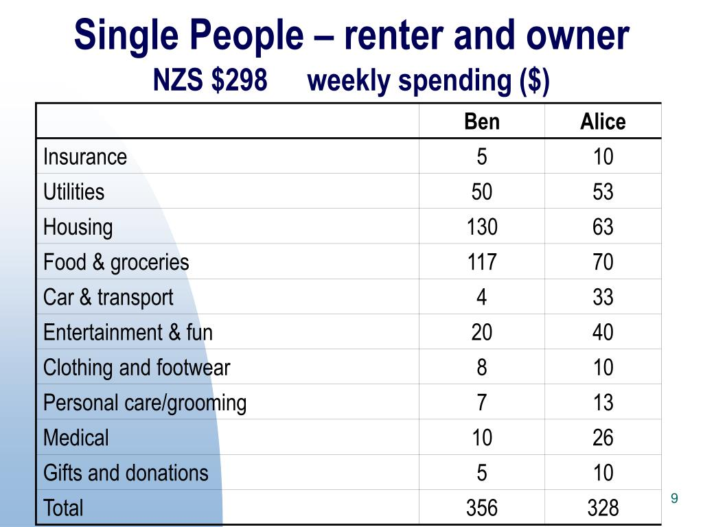 Single People – renter and owner