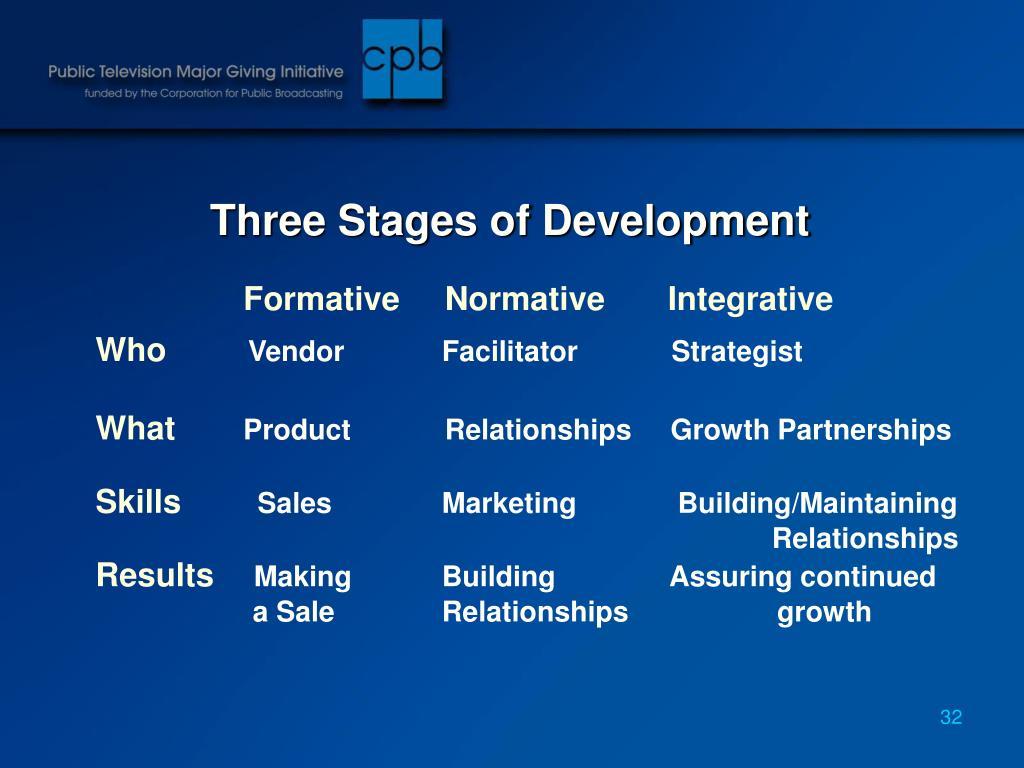 Three Stages of Development