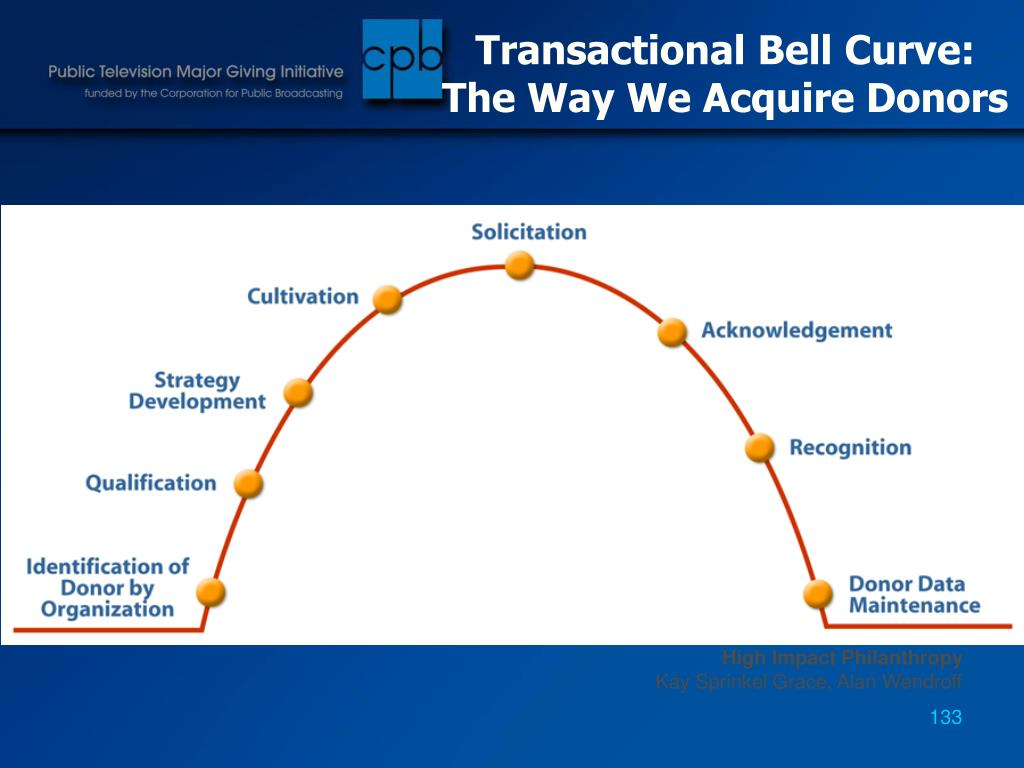 Transactional Bell Curve: