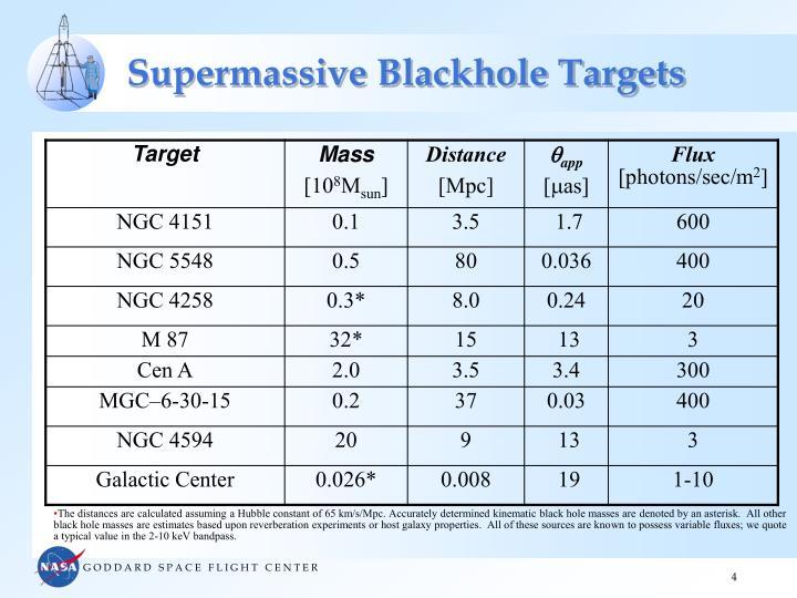 Supermassive Blackhole Targets