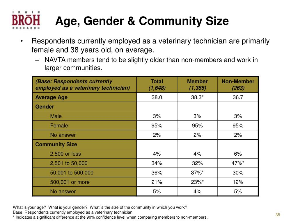Age, Gender & Community Size