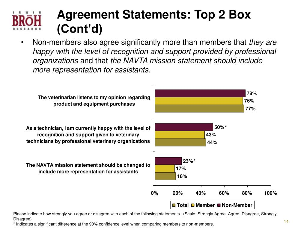 Agreement Statements: Top 2 Box (Cont'd)