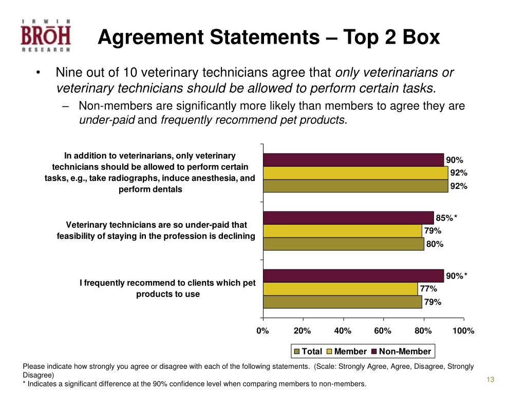 Agreement Statements – Top 2 Box
