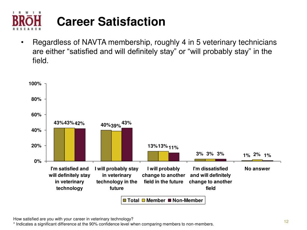 Career Satisfaction