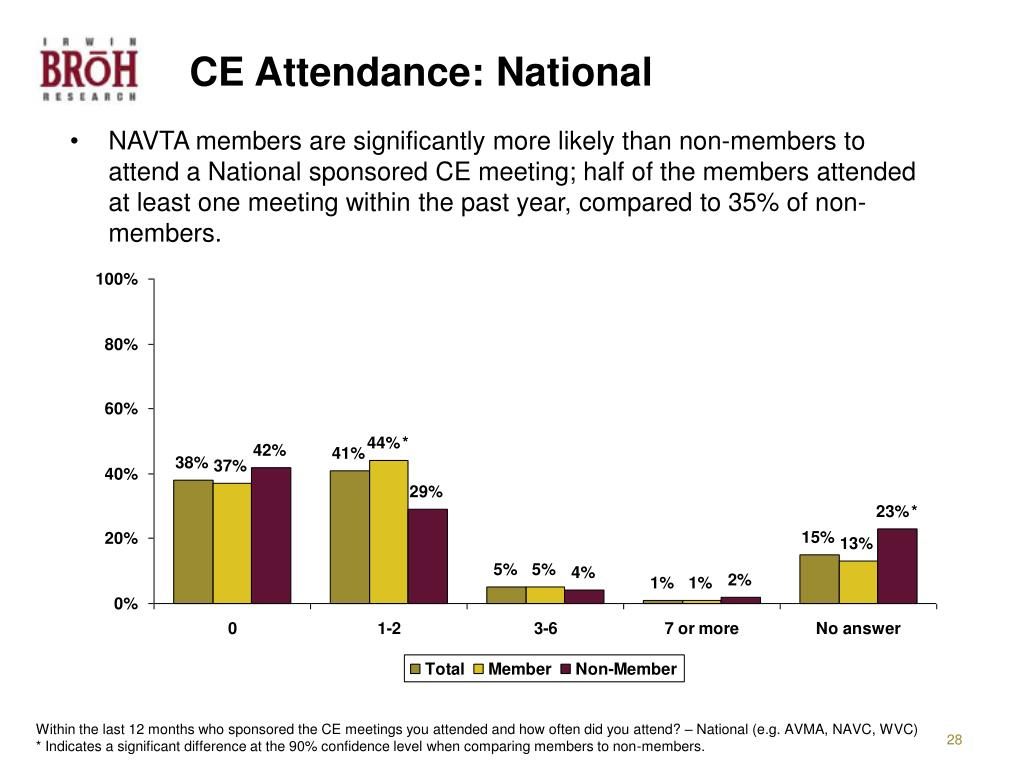CE Attendance: National