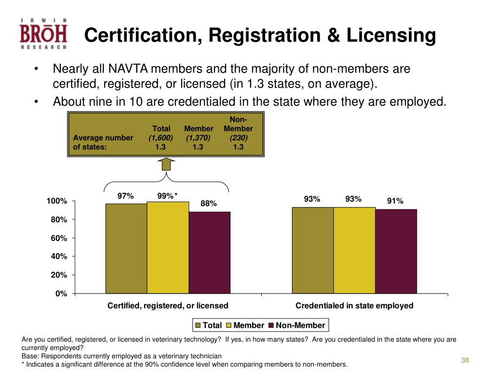 Certification, Registration & Licensing