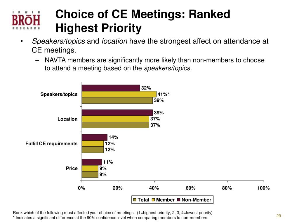 Choice of CE Meetings: Ranked Highest Priority