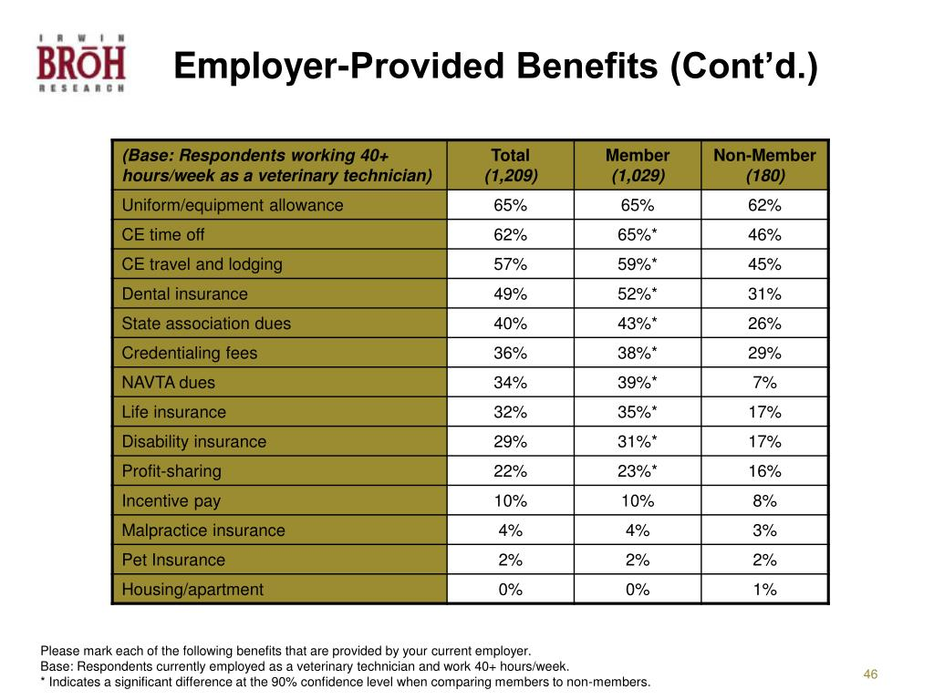 Employer-Provided Benefits (Cont'd.)