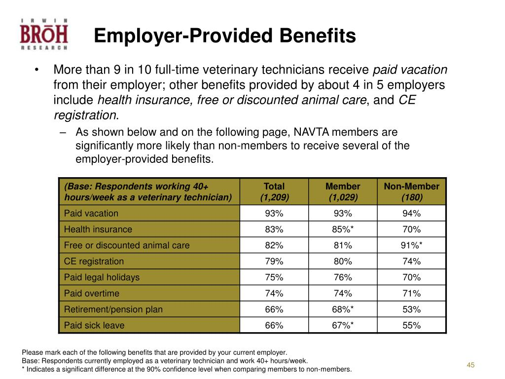 Employer-Provided Benefits