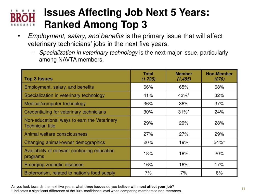 Issues Affecting Job Next 5 Years:  Ranked Among Top 3