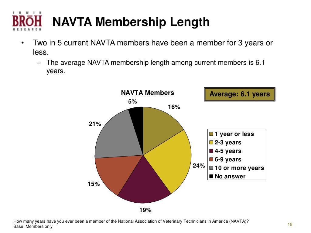 NAVTA Membership Length