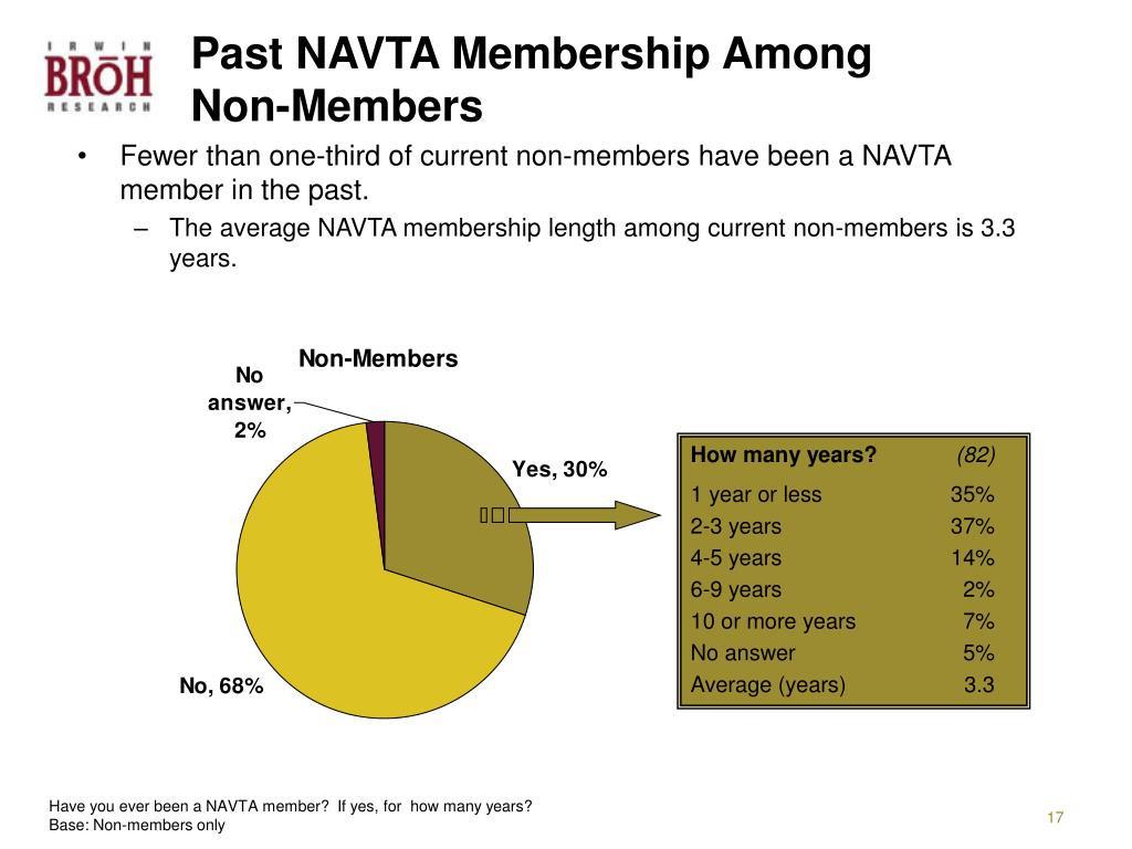 Past NAVTA Membership Among