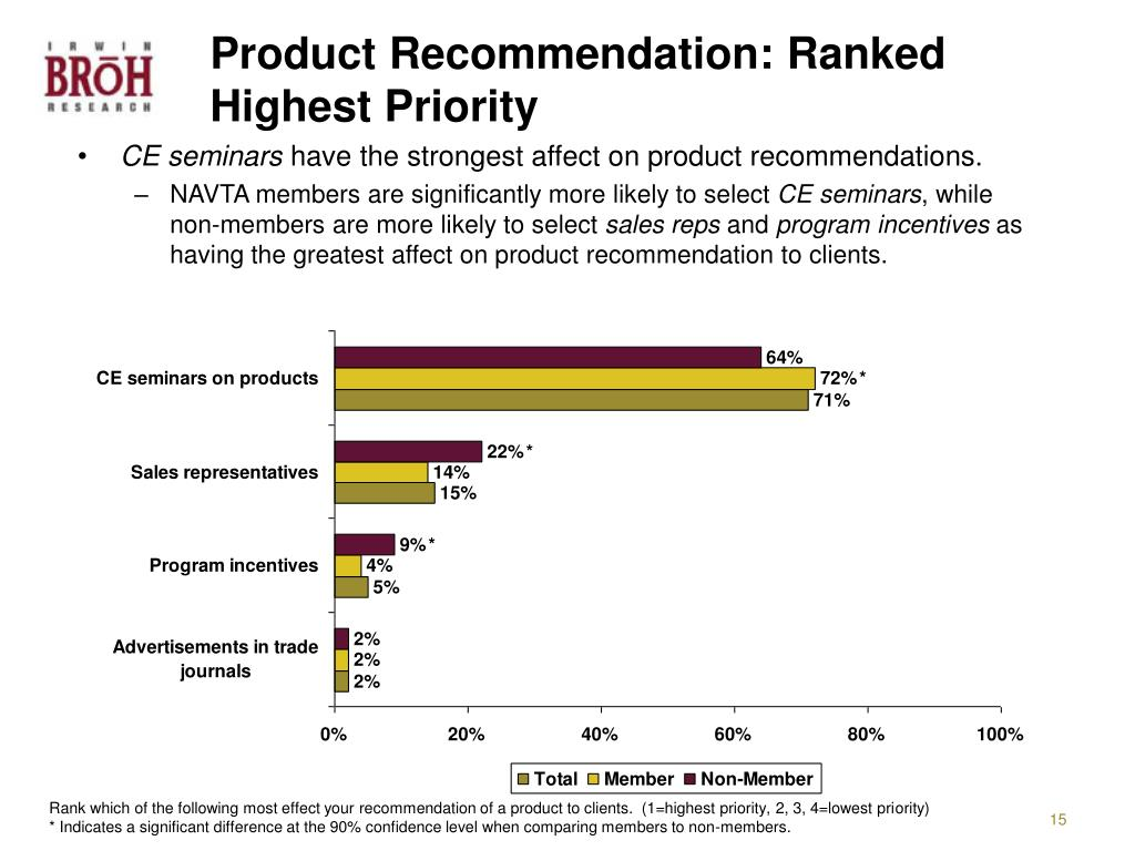 Product Recommendation: Ranked Highest Priority