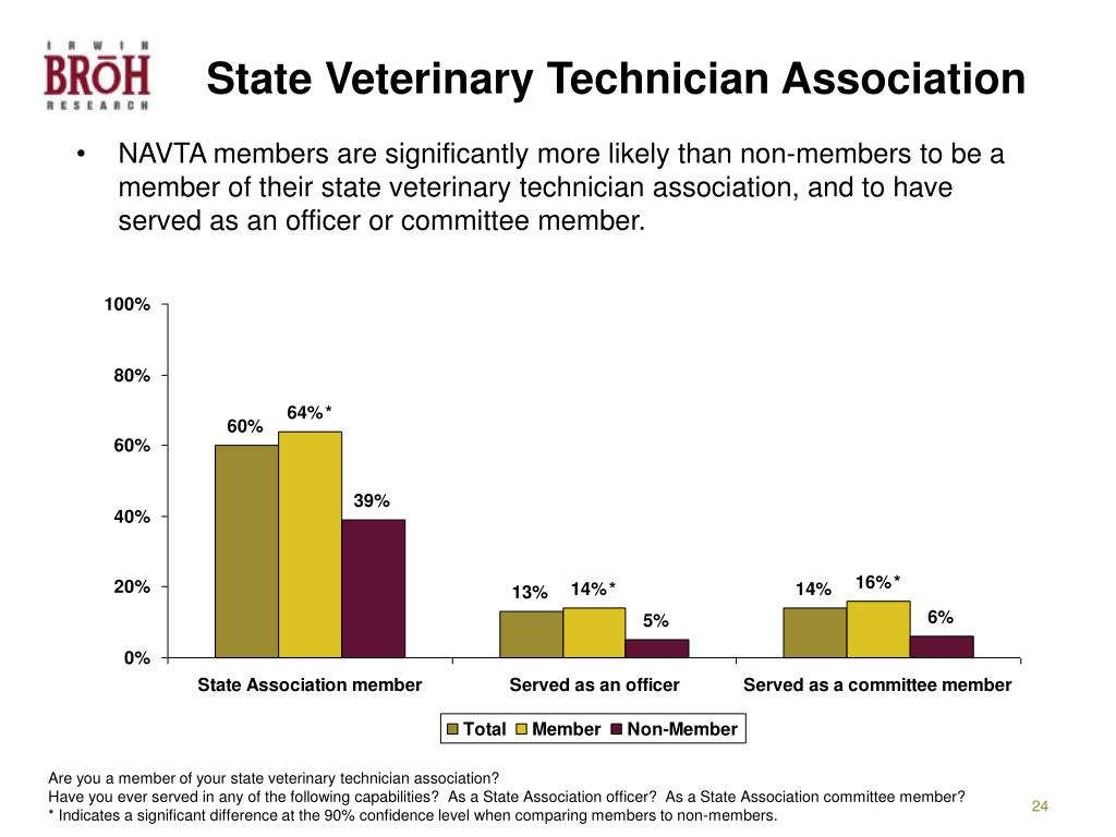 State Veterinary Technician Association