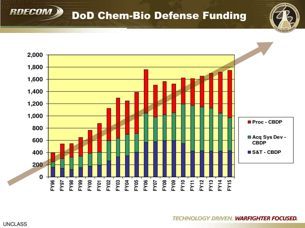 DoD Chem-Bio Defense Funding
