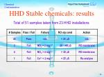 hhd stable chemicals results