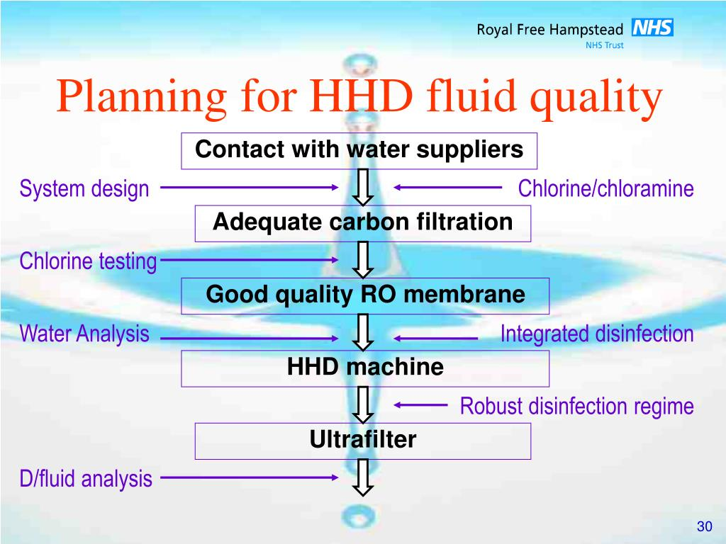 Planning for HHD fluid quality
