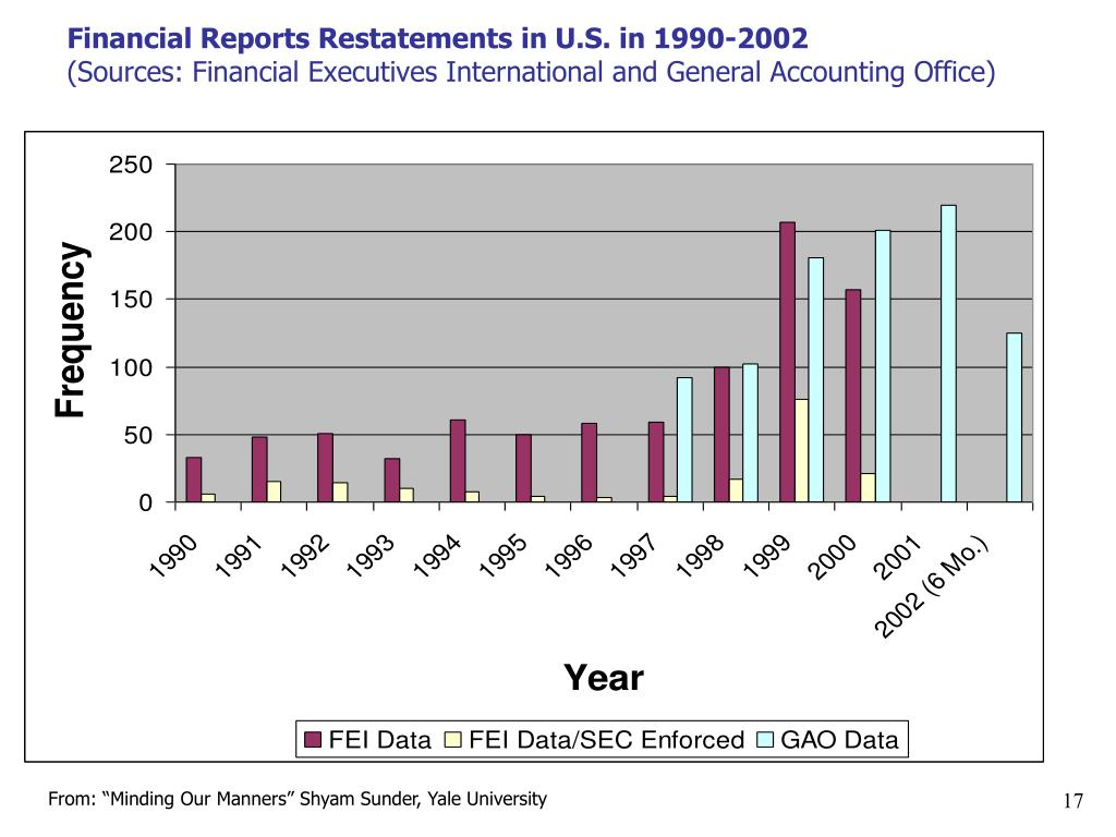 financial restatement Gao report: financial restatements, stocks: none, bruce berkowitz, release date:may 10, 2011.