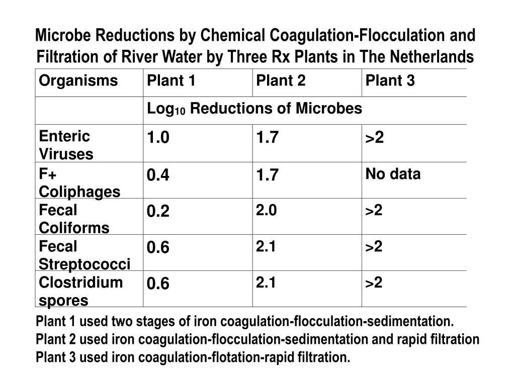 Microbe Reductions by Chemical Coagulation-Flocculation and Filtration of River Water by Three Rx Plants in The Netherlands
