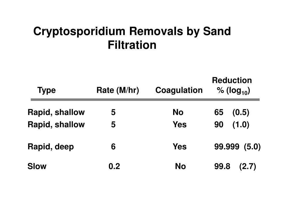 Cryptosporidium Removals by Sand Filtration