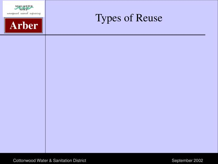 Types of Reuse