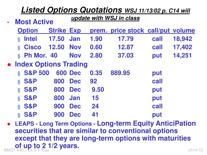 Listed Options Quotations