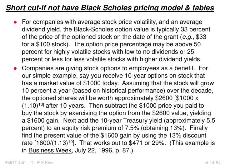 Short cut-If not have Black Scholes pricing model & tables