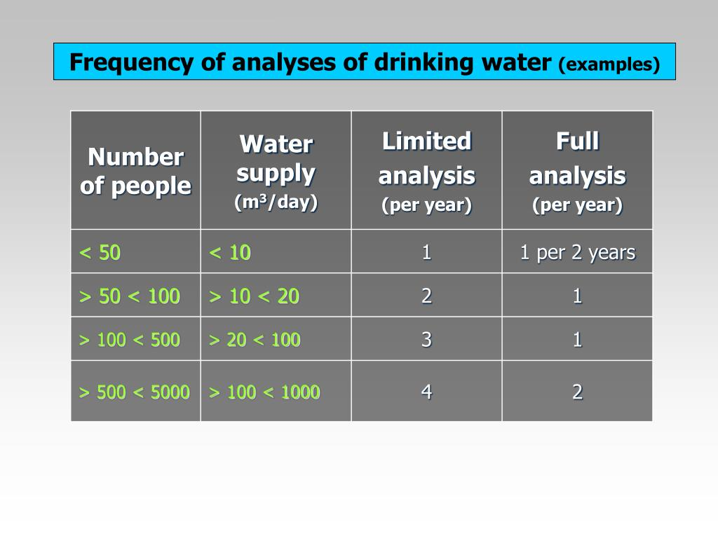 Frequency of analyses of drinking water