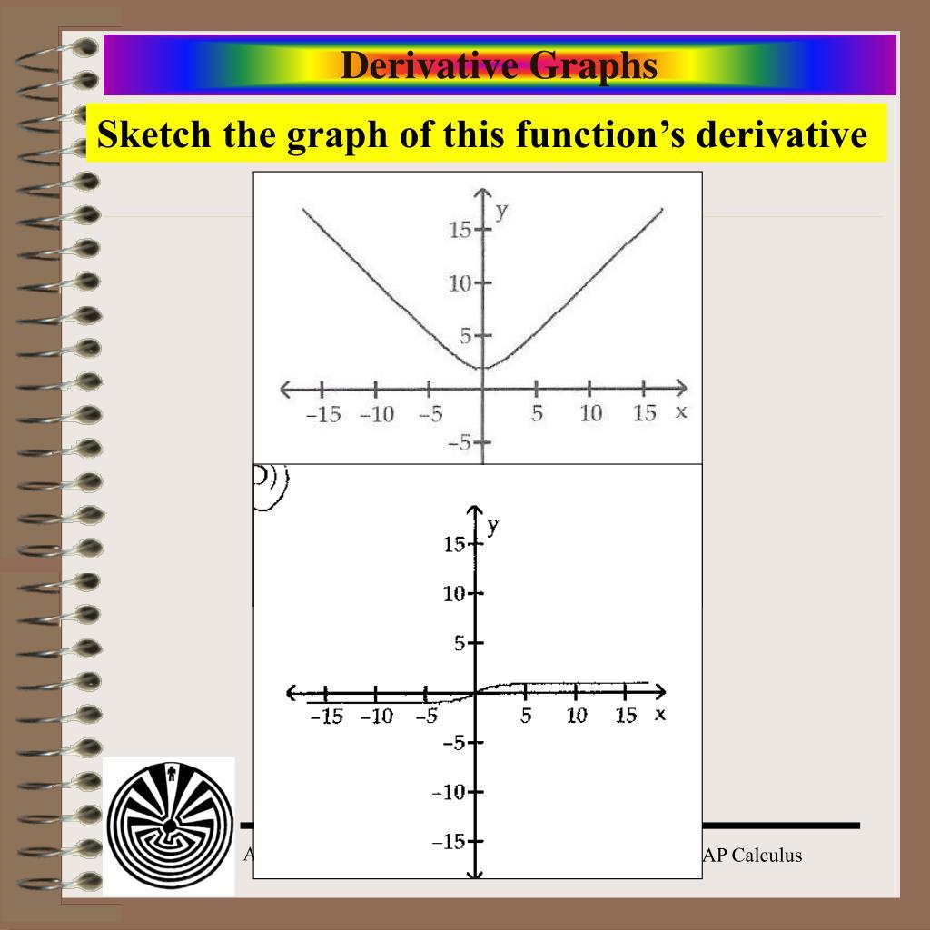 Derivative Graphs