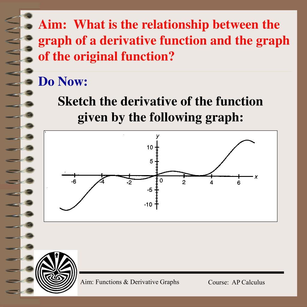 Aim:  What is the relationship between the graph of a derivative function and the graph of the original function?