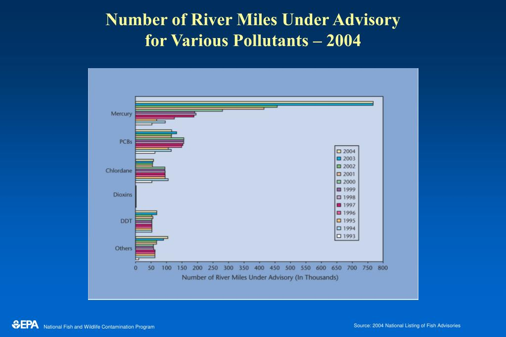 Number of River Miles Under Advisory