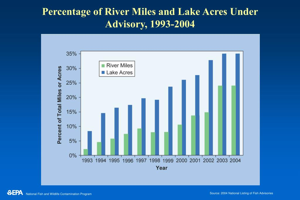 Percentage of River Miles and Lake Acres Under Advisory, 1993-2004
