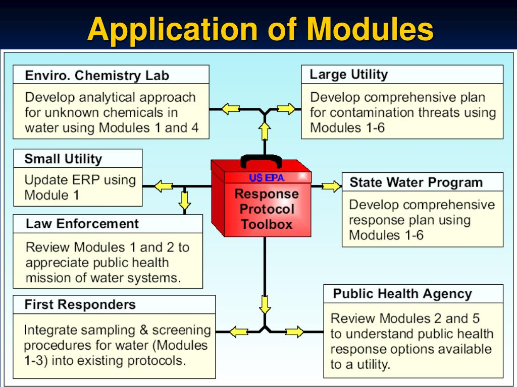 Application of Modules