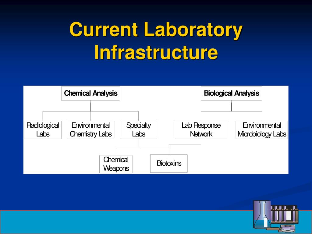 Current Laboratory Infrastructure