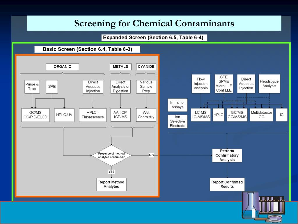 Screening for Chemical Contaminants