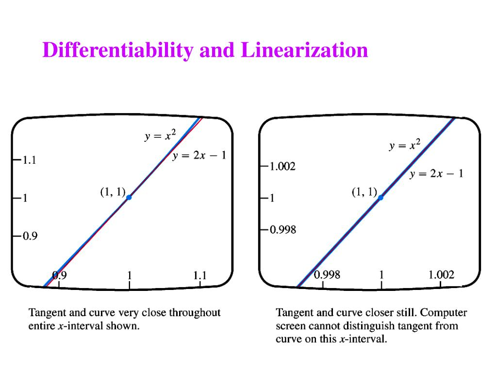 Differentiability and Linearization