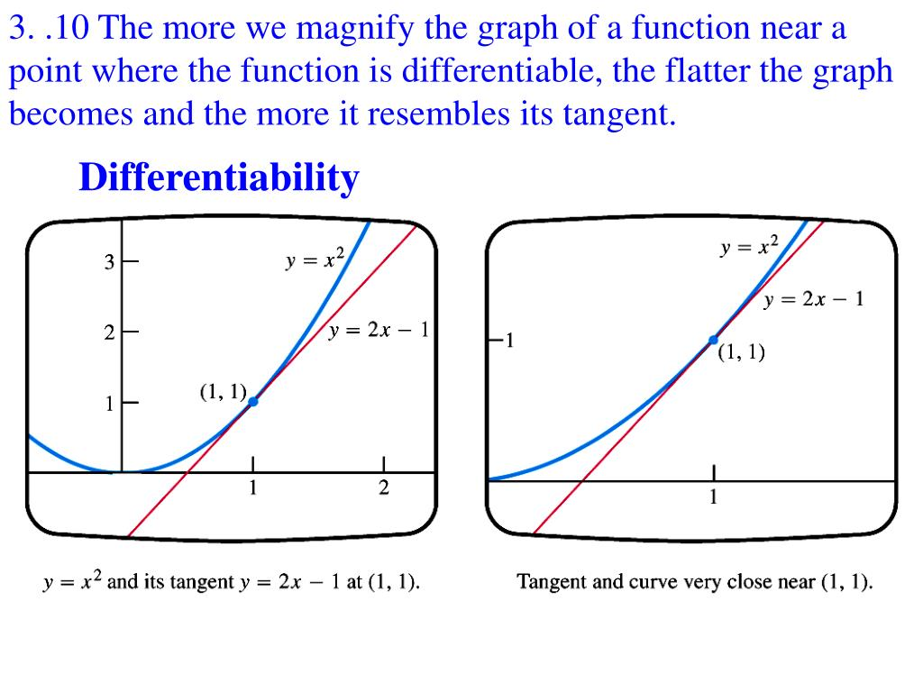 3. .10 The more we magnify the graph of a function