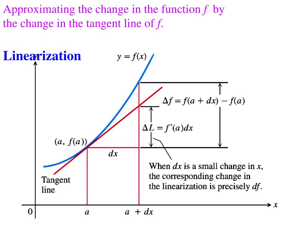 Approximating the change in the function