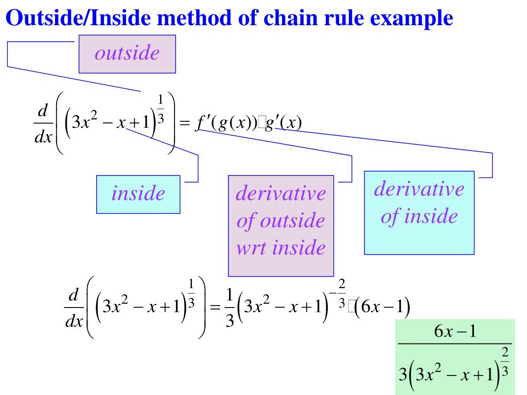 Outside/Inside method of chain rule example